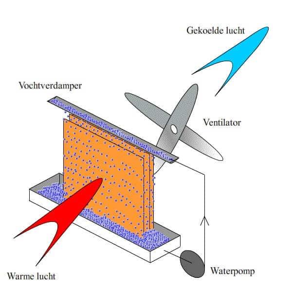 uitleg werking beste aircooler